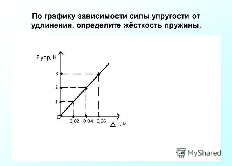 . По графику зависимости силы упругости от удлинения, определите жёсткость пружины.