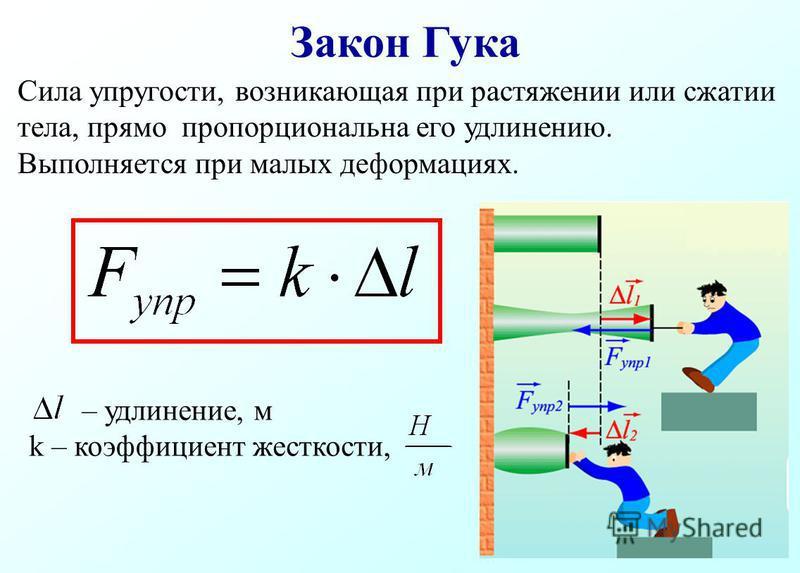 Закон Гука – удлинение, м k – коэффициент жесткости, Сила упругости, возникающая при растяжении или сжатии тела, прямо пропорциональна его удлинению. Выполняется при малых деформациях.