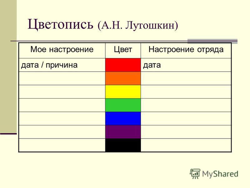 Цветопись (А.Н. Лутошкин) Мое настроение ЦветНастроение отряда дата / причинадата