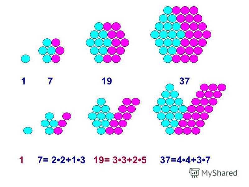 1 7 19 37 1 7= 22+13 19= 33+25 37=44+37