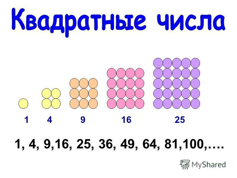 1 4 9 16 25 1, 4, 9,16, 25, 36, 49, 64, 81,100,….