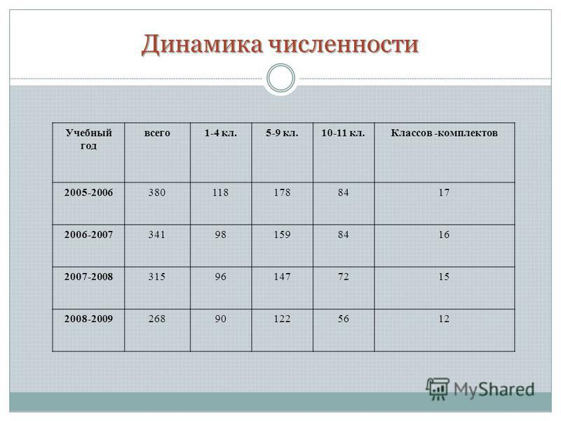 Динамика численности Учебный год всего 1-4 кл.5-9 кл.10-11 кл.Классов -комплектов 2005-20063801181788417 2006-2007341981598416 2007-2008315961477215 2008-2009268901225612