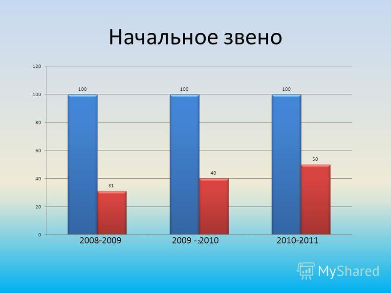 Начальное звено 2008-20092009 - 20102010-2011