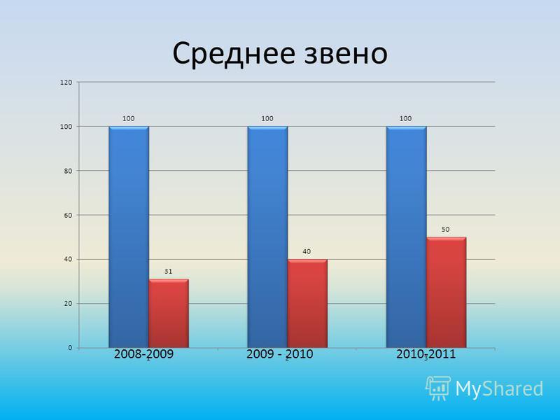 Среднее звено 2008-20092009 - 20102010-2011