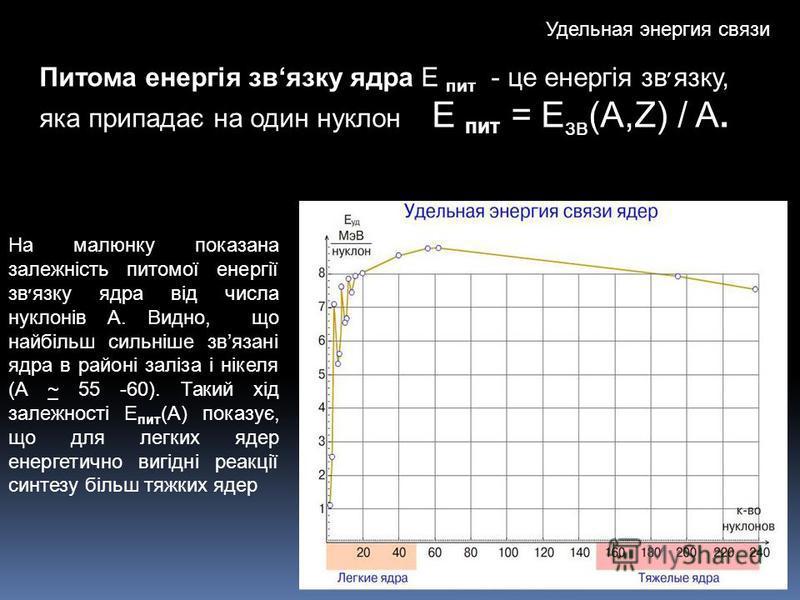 Удельная энергия связи Питома енергія звязку ядра Е пит - це енергія зв׳язку, яка припадає на один нуклон Е пит = E зв (A,Z) / A. На малюнку показана залежність питомої енергії зв׳язку ядра від числа нуклонів A. Видно, що найбільш сильніше звязані яд