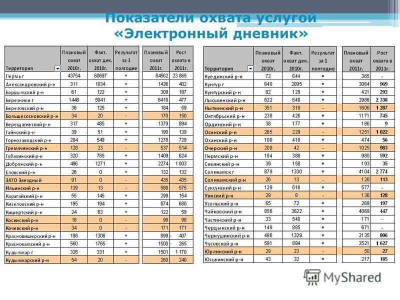 Показатели охвата услугой «Электронный дневник»