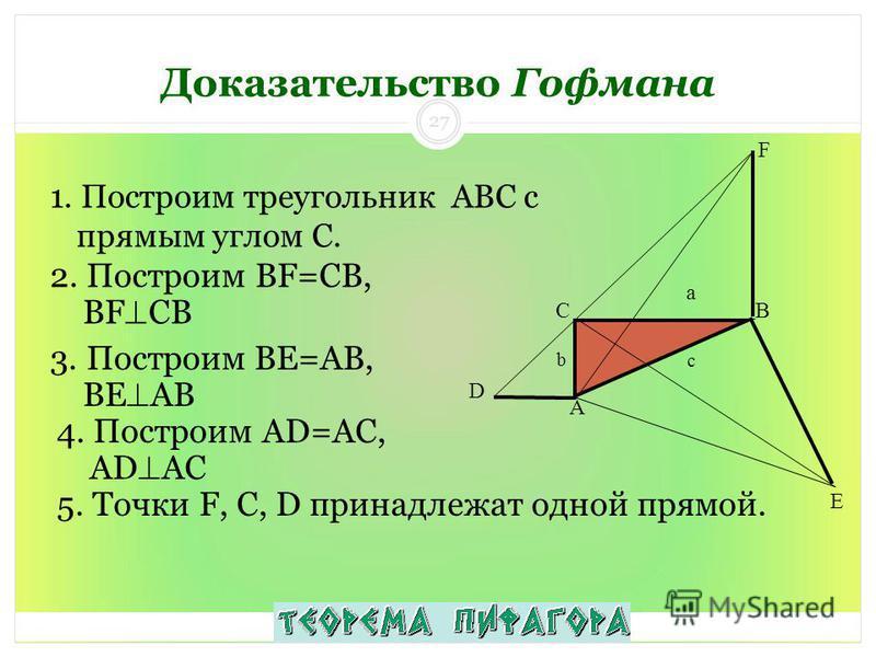 1. Построим треугольник ABC с прямым углом С. Доказательство Гофмана A B C a b c F D E 2. Построим BF=CB, BF CB 3. Построим BE=AB, BE AB 4. Построим AD=AC, AD AC 5. Точки F, C, D принадлежат одной прямой. 27