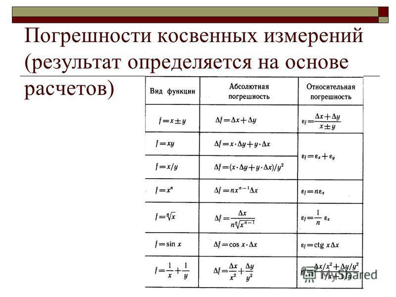 Погрешности косвенных измерений (результат определяется на основе расчетов)