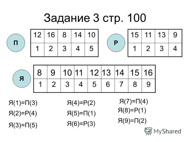 Задание 3 стр. 100 1511139 1234 123456789 121681410 12345 ПР Я 89 111213141516 Я(1)=П(3) Я(2)=Р(4) Я(3)=П(5) Я(4)=Р(2) Я(5)=П(1) Я(7)=П(4) Я(8)=Р(1) Я(9)=П(2) Я(6)=Р(3)