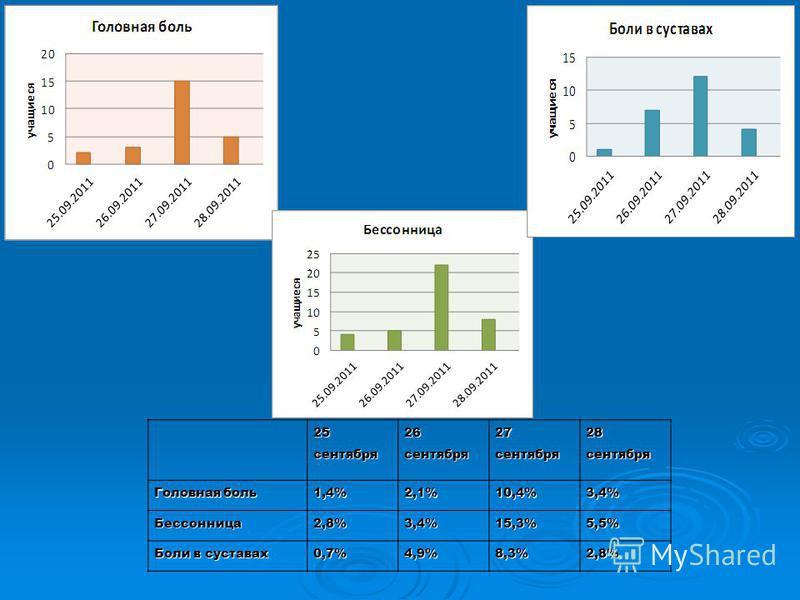 25 сентября 26 сентября 27 сентября 28 сентября Головная боль 1,4%2,1%10,4%3,4% Бессонница 2,8%3,4%15,3%5,5% Боли в суставах 0,7%4,9%8,3%2,8%