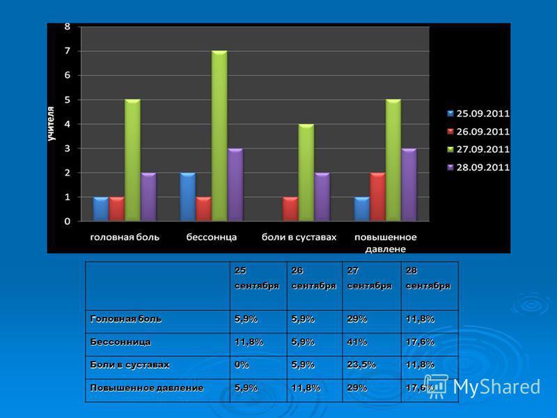 25 сентября 26 сентября 27 сентября 28 сентября Головная боль 5,9%5,9%29%11,8% Бессонница 11,8%5,9%41%17,6% Боли в суставах 0%5,9%23,5%11,8% Повышенное давление 5,9%11,8%29%17,6%