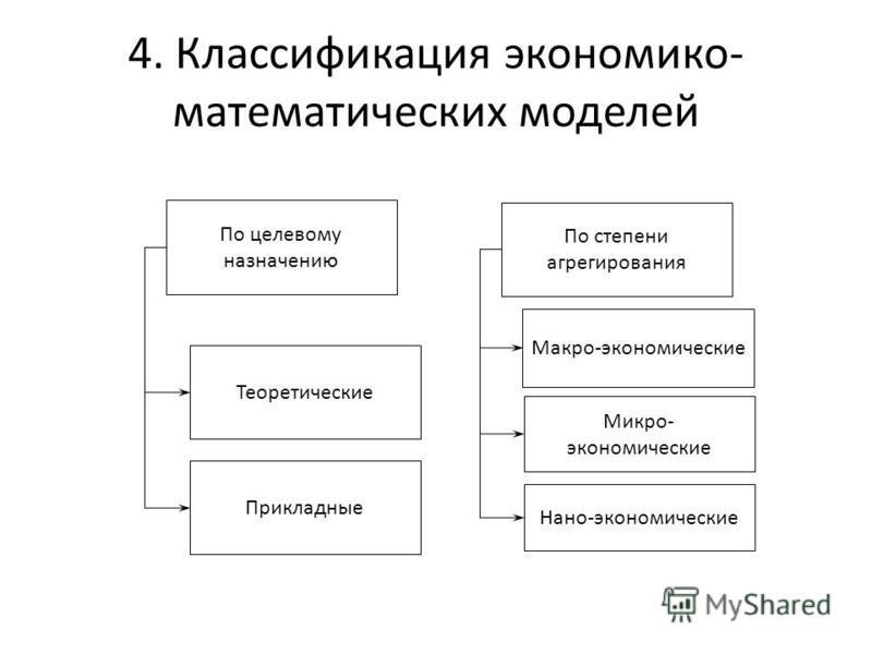 4. Классификация экономико- математических моделей По целевому назначению Теоретические Прикладные По степени агрегирования Макро-экономические Микро- экономические Нано-экономические