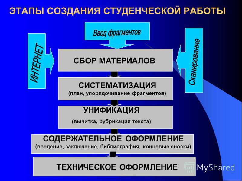 ЭТАПЫ СОЗДАНИЯ СТУДЕНЧЕСКОЙ РАБОТЫ СБОР МАТЕРИАЛОВ СИСТЕМАТИЗАЦИЯ (план, упорядочивание фрагментов) УНИФИКАЦИЯ (вычитка, рубрикация текста) СОДЕРЖАТЕЛЬНОЕ ОФОРМЛЕНИЕ (введение, заключение, библиография, концевые сноски) ТЕХНИЧЕСКОЕ ОФОРМЛЕНИЕ
