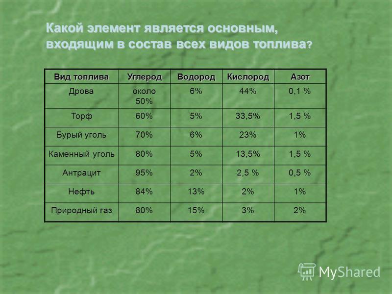 Вид топлива Углерод ВодородКислород Азот Дроваоколо 50% 6%44%0,1 % Торф 60%5%33,5%1,5 % Бурый уголь 70%6%23%1% Каменный уголь 80%5%13,5%1,5 % Антрацит 95%2%2,5 %0,5 % Нефть 84%13%2%1% Природный газ 80%15%3%2% Какой элемент является основным, входящим