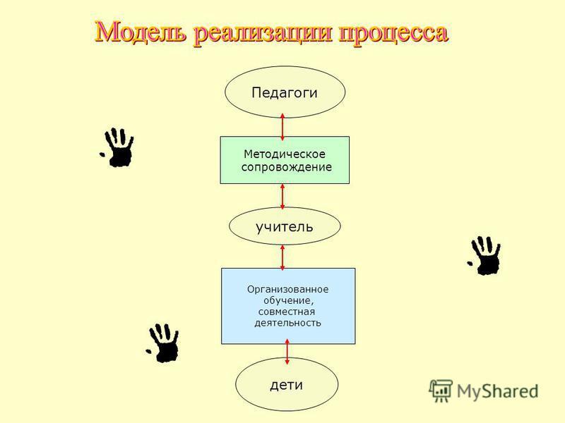 учитель дети Организованное обучение, совместная деятельность Методическое сопровождение Педагоги