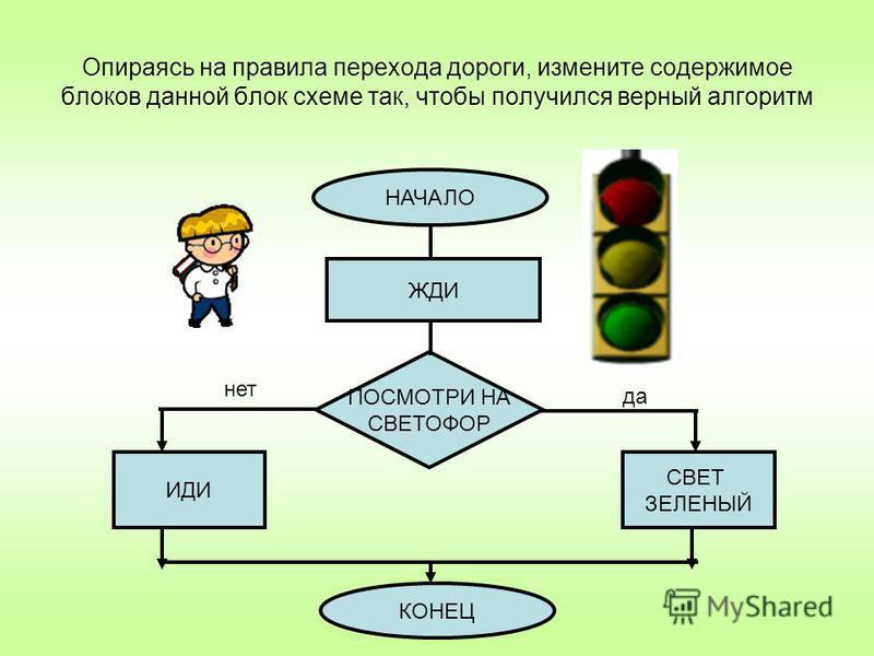 Опираясь на правила перехода дороги, измените содержимое блоков данной блок схеме так, чтобы получился верный алгоритм НАЧАЛО ЖДИ ПОСМОТРИ НА СВЕТОФОР ИДИ СВЕТ ЗЕЛЕНЫЙ КОНЕЦ да нет