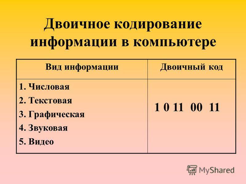 Двоичное кодирование информации в компьютере Вид информации Двоичный код 1. Числовая 2. Текстовая 3. Графическая 4. Звуковая 5. Видео 1 0 11 00 11