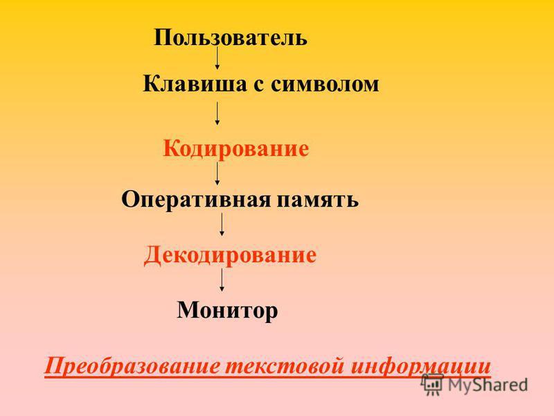Пользователь Клавиша с символом Кодирование Оперативная память Декодирование Монитор Преобразование текстовой информации