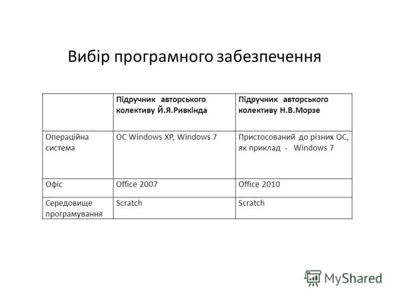 Підручник авторського колективу Й.Я.Ривкінда Підручник авторського колективу Н.В.Морзе Операційна система ОС Windows XP, Windows 7Пристосований до різних ОС, як приклад - Windows 7 ОфісOffice 2007Office 2010 Середовище програмування Scratch Вибір про
