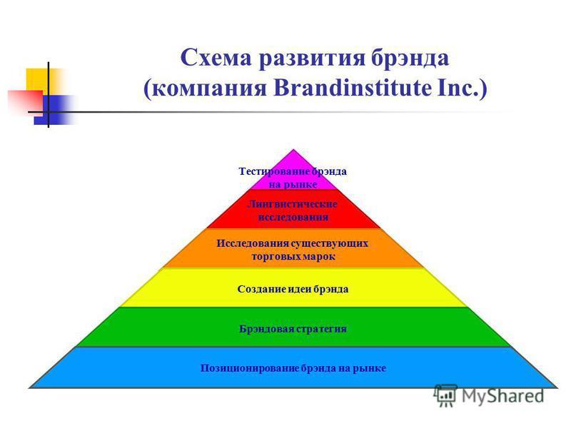 Схема развития брэнда (компания Brandinstitute Inc.) Тестирование брэнда на рынке Лингвистические исследования Исследования существующих торговых марок Создание идеи брэнда Брэндовая стратегия Позиционирование брэнда на рынке