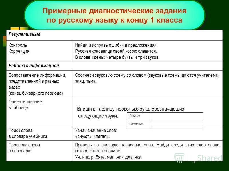 Примерные диагностические задания по русскому языку к концу 1 класса Примерные диагностические задания по русскому языку к концу 1 класса Регулятивные Контроль Коррекция Найди и исправь ошибки в предложениях. Русская красавица своей козою славится. В