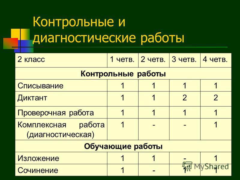 Контрольные и диагностические работы 2 класс 1 четв.2 четв.3 четв.4 четв. Контрольные работы Списывание 1111 Диктант 1122 Проверочная работа 1111 Комплексная работа (диагностическая) 1--1 Обучающие работы Изложение 11-1 Сочинение 1-11