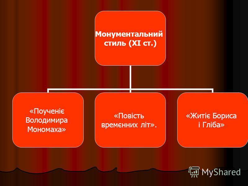 Монументальний стиль (XI ст.) «Поученіє Володимира Мономаха» «Повість времєнних літ». «Житіє Бориса і Гліба»