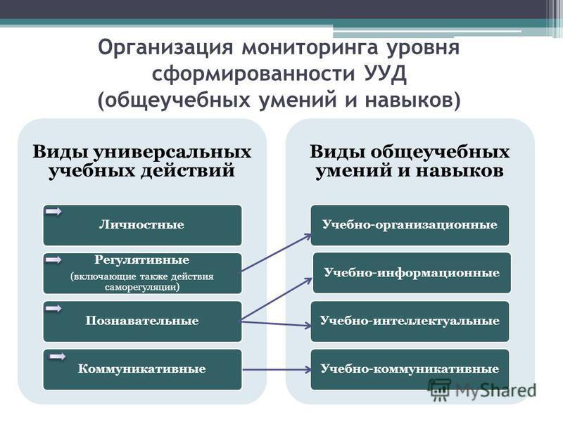 Организация мониторинга уровня сформированности УУД (общеучебных умений и навыков) Виды универсальных учебных действий Личностные Регулятивные (включающие также действия саморегуляции) Познавательные Коммуникативные Виды общеучебных умений и навыков