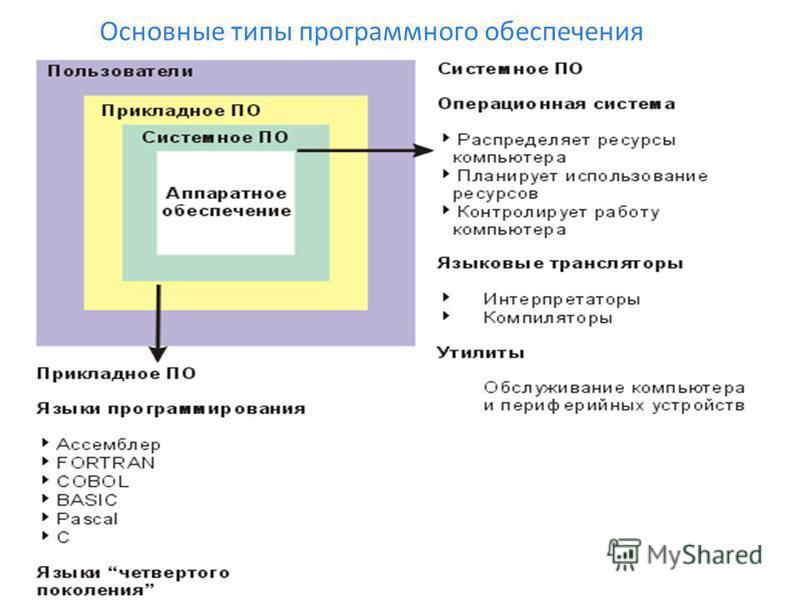 Основные типы программного обеспечения