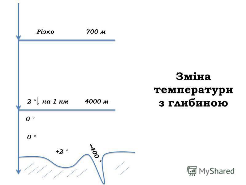 Зміна температури з глибиною Різко 700 м 2 ° на 1 км 4000 м 0 ° +2 ° +400 °
