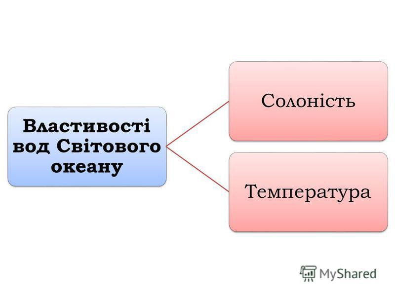 СолоністьТемпература