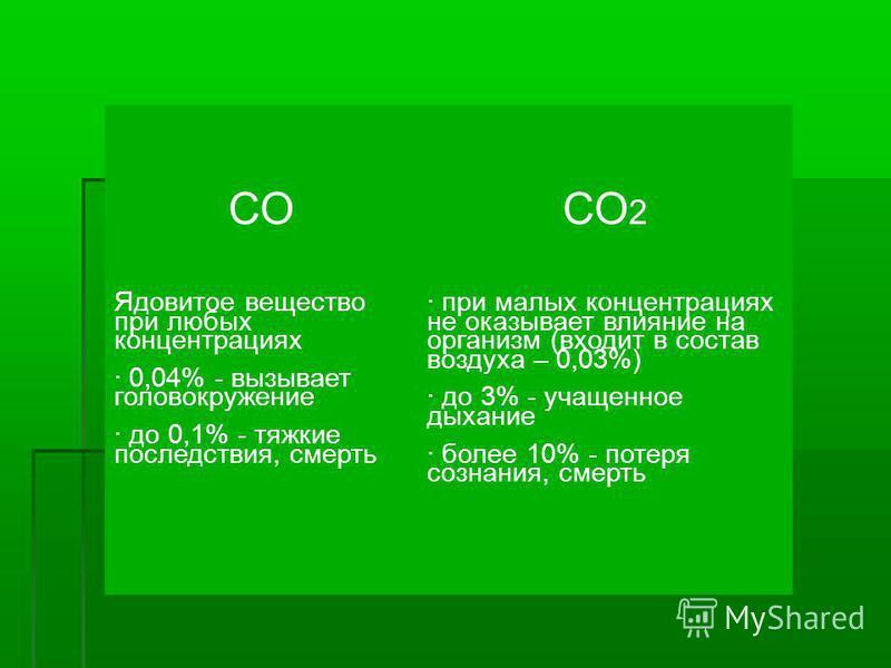 СОСО 2 Ядовитое вещество при любых концентрациях · 0,04% - вызывает головокружение · до 0,1% - тяжкие последствия, смерть · при малых концентрациях не оказывает влияние на организм (входит в состав воздуха – 0,03%) · до 3% - учащенное дыхание · более