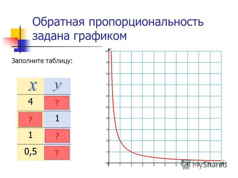 Обратная пропорциональность задана графиком Заполните таблицу: 40,5 21 12 4 ? ? ? ?