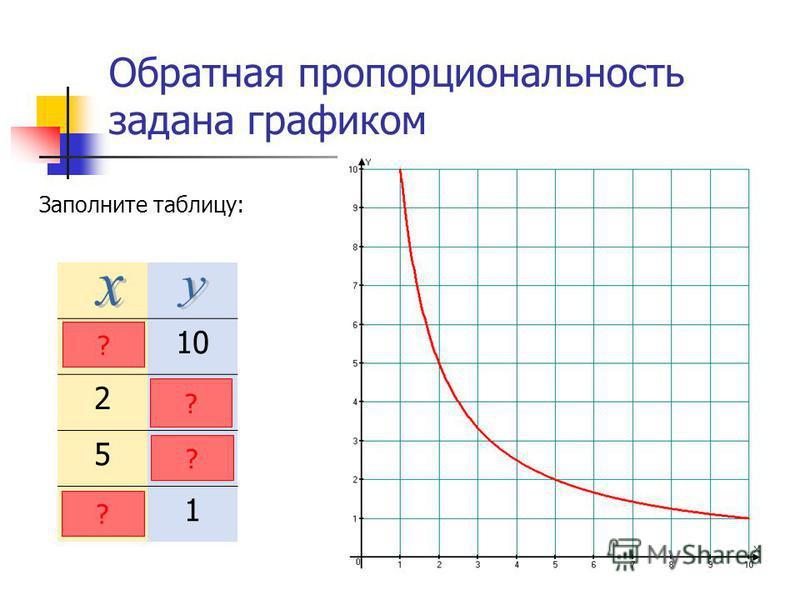 Обратная пропорциональность задана графиком Заполните таблицу: 110 25 52 1 ? ? ? ?
