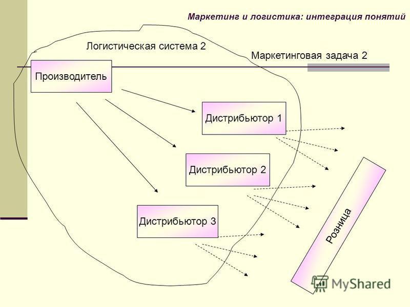 Логистическая система 2 Маркетинговая задача 2 Маркетинг и логистика: интеграция понятий Производитель Дистрибьютор 1 Дистрибьютор 2 Дистрибьютор 3 Розница
