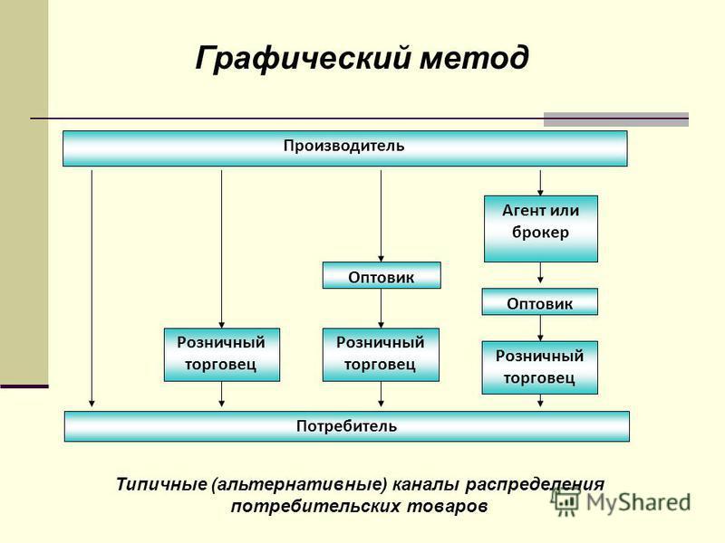 Графический метод Типичные (альтернативные) каналы распределения потребительских товаров Производитель Потребитель Агент или брокер Оптовик Розничный торговец