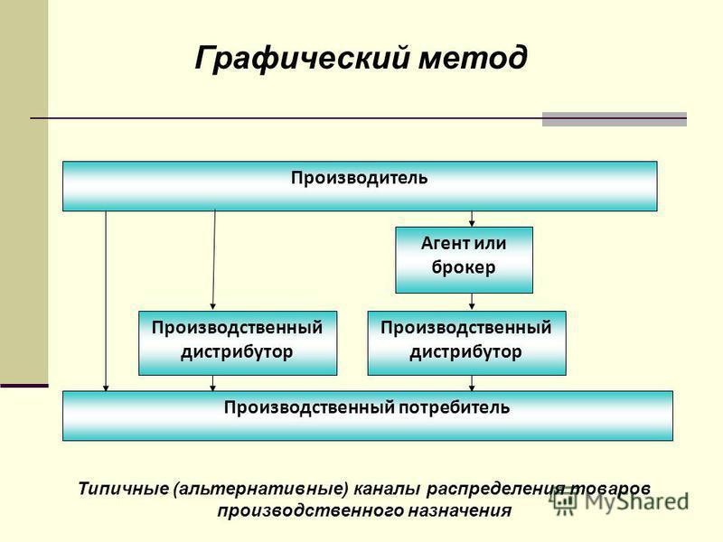 Графический метод Типичные (альтернативные) каналы распределения товаров производственного назначения Производитель Производственный потребитель Агент или брокер Производственный дистрибутор