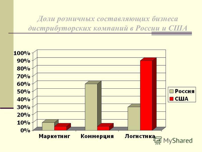 Доли розничных составляющих бизнеса дистрибуторских компаний в России и США