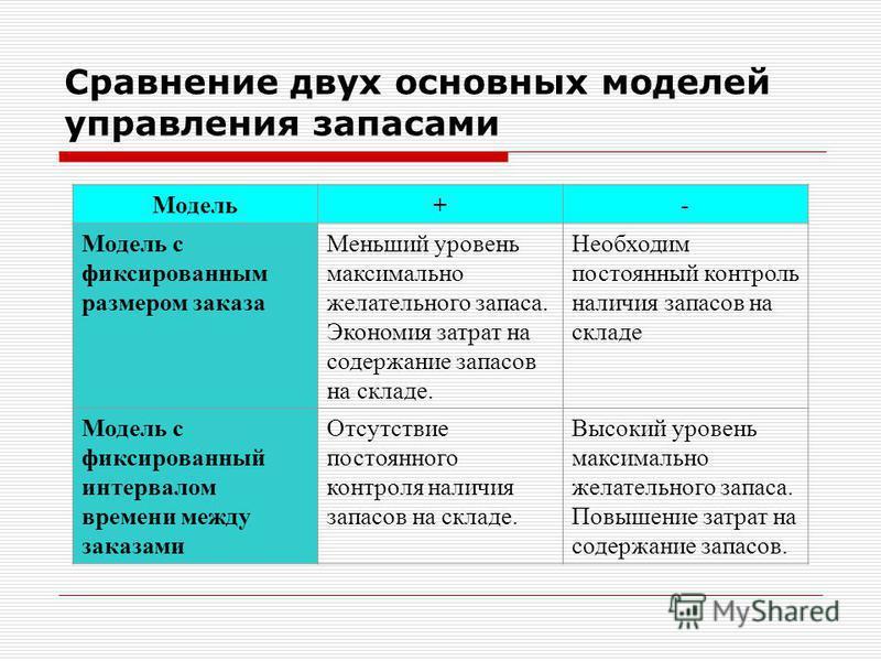 Сравнение двух основных моделей управления запасами Модель+- Модель с фиксированным размером заказа Меньший уровень максимально желательного запаса. Экономия затрат на содержание запасов на складе. Необходим постоянный контроль наличия запасов на скл