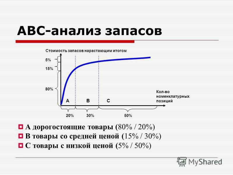 АВС-анализ запасов АBC Стоимость запасов нарастающим итогом Кол-во номенклатурных позиций 80% 15% 5% 20%30%50% А дорогостоящие товары (80% / 20%) В товары со средней ценой (15% / 30%) С товары с низкой ценой (5% / 50%)