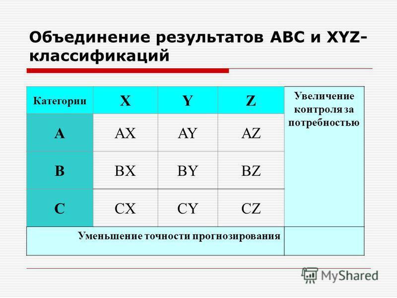 Объединение результатов АВС и XYZ- классификаций Категории XYZ Увеличение контроля за потребностью АAXAYAZ ВBXBYBZ СCXCYCZ Уменьшение точности прогнозирования