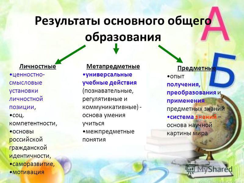 Результаты основного общего образования Личностные ценностно- смысловые установки личностной позиции, соц. компетентности, основы российской гражданской идентичности, саморазвитие, мотивация Метапредметные универсальные учебные действия (познавательн