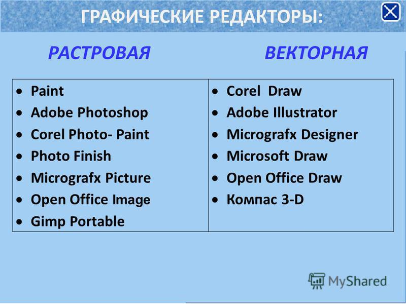 ГРАФИЧЕСКИЕ РЕДАКТОРЫ: РАСТРОВАЯВЕКТОРНАЯ Paint Adobe Photoshop Corel Photo- Paint Photo Finish Micrografx Picture Open Office Image Gimp Portable Corel Draw Adobe Illustrator Micrografx Designer Microsoft Draw Open Office Draw Компас 3-D