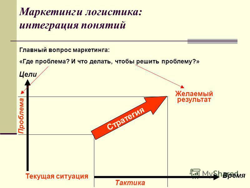 Стратегия Время Желаемый результат Текущая ситуация Цели Проблема Тактика Главный вопрос маркетинга: «Где проблема? И что делать, чтобы решить проблему?» Маркетинг и логистика: интеграция понятий
