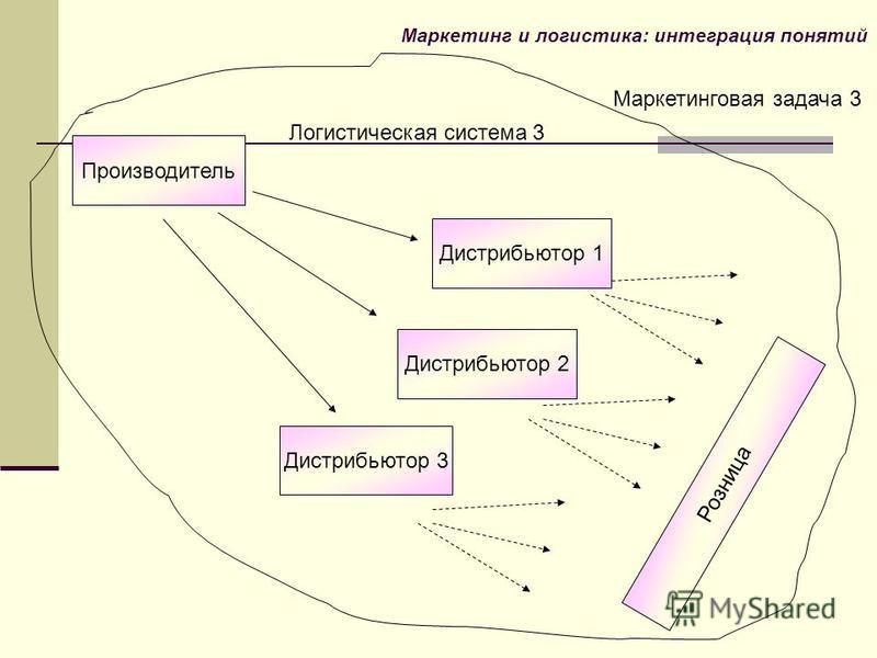 Логистическая система 3 Маркетинговая задача 3 Маркетинг и логистика: интеграция понятий Производитель Дистрибьютор 1 Дистрибьютор 2 Дистрибьютор 3 Розница