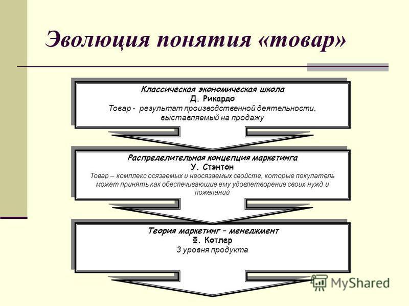 Эволюция понятия «товар» Теория маркетинг – менеджмент Ф. Котлер 3 уровня продукта Теория маркетинг – менеджмент Ф. Котлер 3 уровня продукта Распределительная концепция маркетинга У. Стэнтон Товар – комплекс осязаемых и неосязаемых свойств, которые п