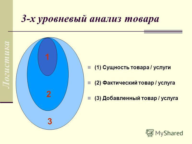 3-х уровневый анализ товара (1) Сущность товара / услуги (2) Фактический товар / услуга (3) Добавленный товар / услуга 1 2 3 Логистика
