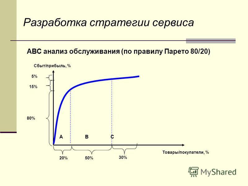 Разработка стратегии сервиса АВС анализ обслуживания (по правилу Парето 80/20) АBC Сбыт/прибыль, % Товары/покупатели, % 80% 15% 5% 20%50% 30%