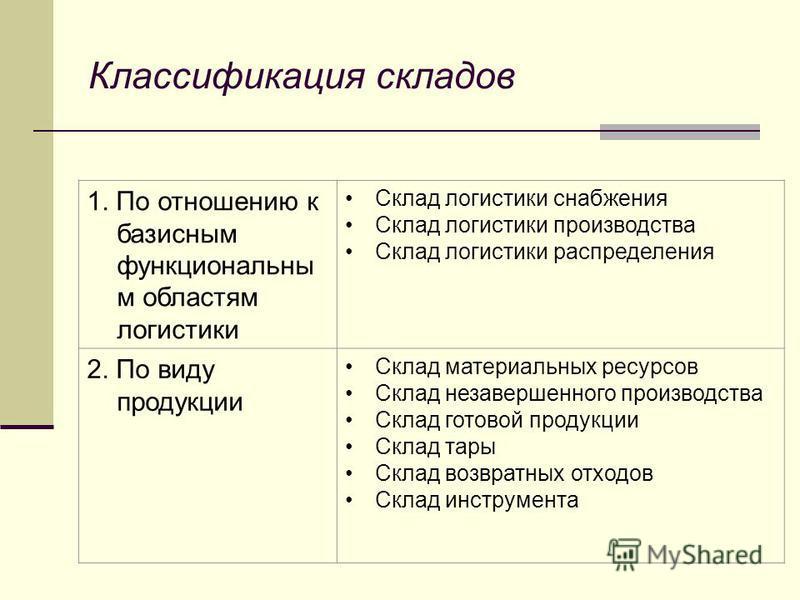 Классификация складов 1. По отношению к базисным функциональны м областям логистики Склад логистики снабжения Склад логистики производства Склад логистики распределения 2. По виду продукции Склад материальных ресурсов Склад незавершенного производств