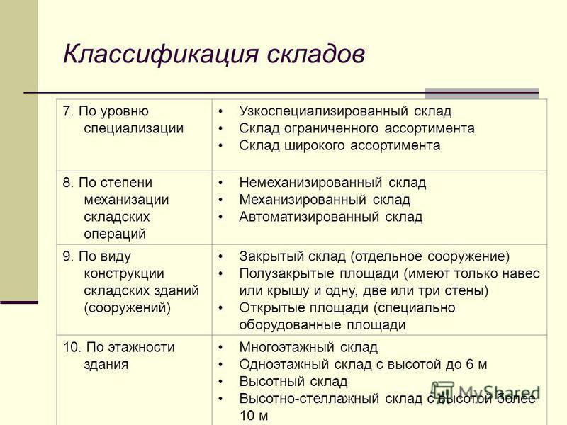 """Презентация на тему: """"логистика сессия 2 Чебоксары августа 2."""